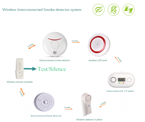 wifi interconnected smoke detector